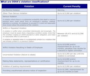 worcester osha inspection violation